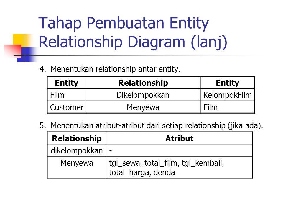 Tahap Pembuatan Entity Relationship Diagram (lanj) 4.Menentukan relationship antar entity. 5.Menentukan atribut-atribut dari setiap relationship (jika