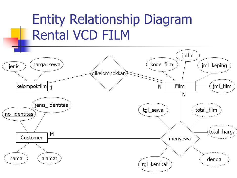 Entity Relationship Diagram Rental VCD FILM kelompokfilm jenis harga_sewa Film kode_film judul jml_film jml_keping dikelompokkan 1 N Customer no_ident