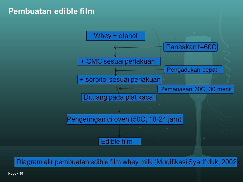 Pembuatan edible film Page  10 Whey + etanol + CMC sesuai perlakuan + sorbitol sesuai perlakuan Dituang pada plat kaca Pengeringan di oven (50C, 18-2