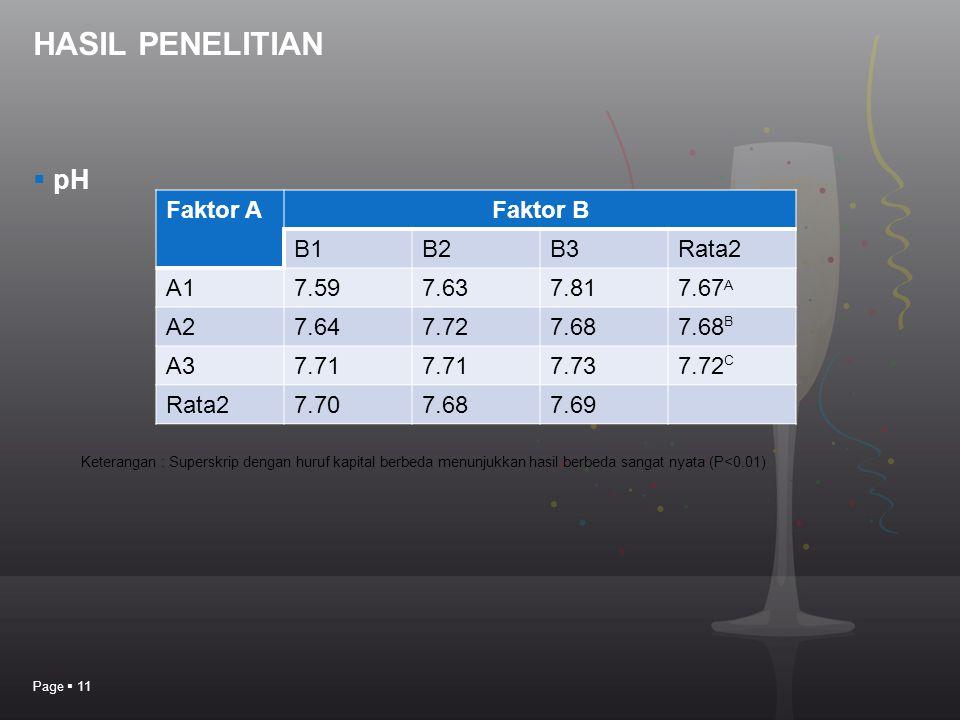 HASIL PENELITIAN  pH Page  11 Faktor AFaktor B B1B2B3Rata2 A17.597.637.817.67 A A27.647.727.687.68 B A37.71 7.737.72 C Rata27.707.687.69 Keterangan