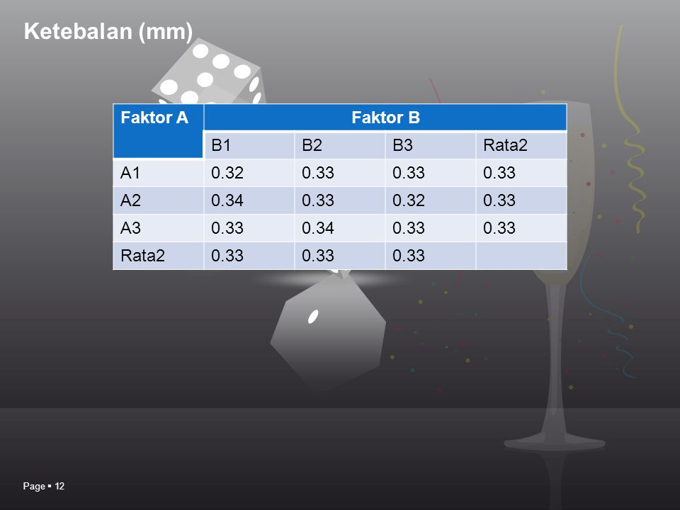 Ketebalan (mm) Page  12 Faktor AFaktor B B1B2B3Rata2 A10.320.33 A20.340.330.320.33 A30.330.340.33 Rata20.33