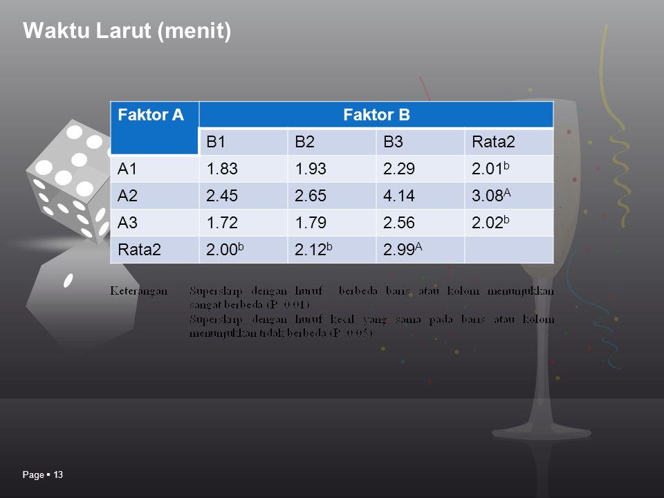Waktu Larut (menit) Page  13 Faktor AFaktor B B1B2B3Rata2 A11.831.932.292.01 b A22.452.654.143.08 A A31.721.792.562.02 b Rata22.00 b 2.12 b 2.99 A