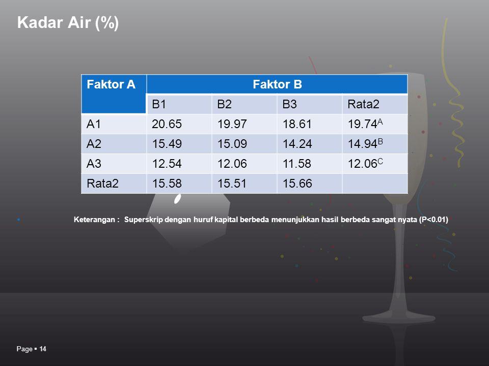 Kadar Air (%) Page  14 Faktor AFaktor B B1B2B3Rata2 A120.6519.9718.6119.74 A A215.4915.0914.2414.94 B A312.5412.0611.5812.06 C Rata215.5815.5115.66 