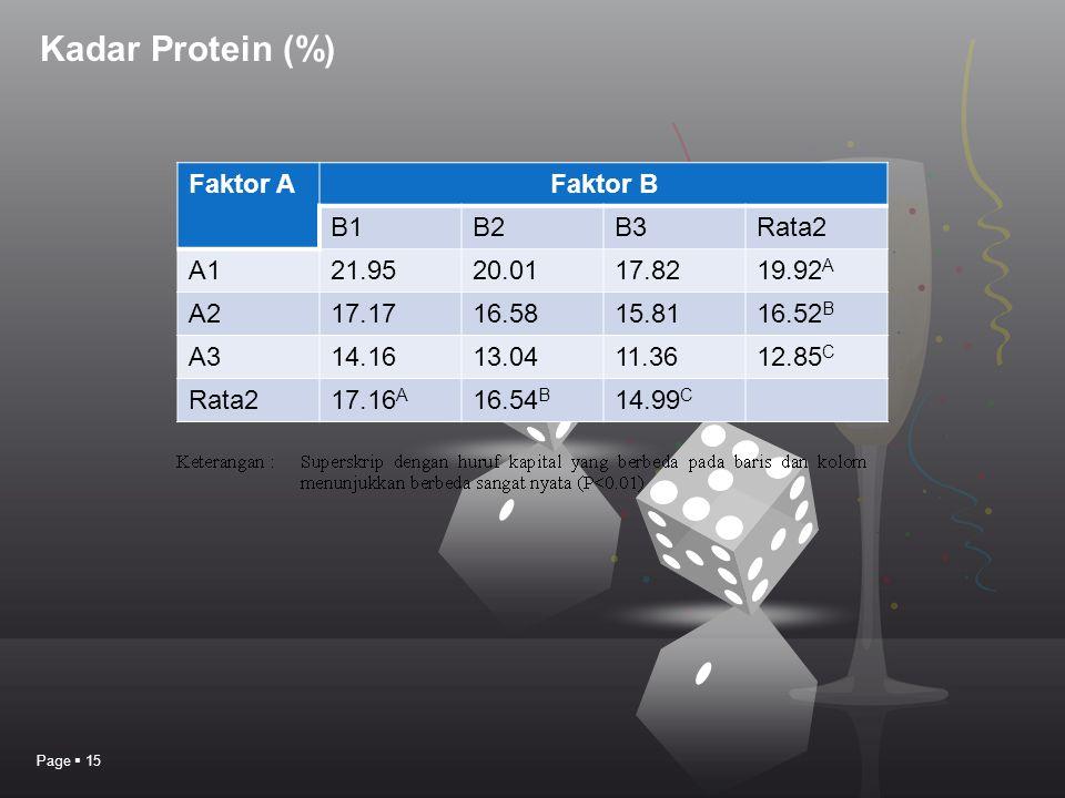 Kadar Protein (%) Page  15 Faktor AFaktor B B1B2B3Rata2 A121.9520.0117.8219.92 A A217.1716.5815.8116.52 B A314.1613.0411.3612.85 C Rata217.16 A 16.54