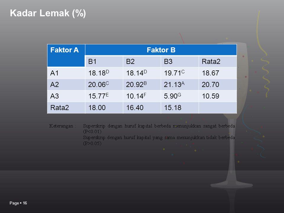 Kadar Lemak (%) Page  16 Faktor AFaktor B B1B2B3Rata2 A118.18 D 18.14 D 19.71 C 18.67 A220.06 C 20.92 B 21.13 A 20.70 A315.77 E 10.14 F 5.90 G 10.59