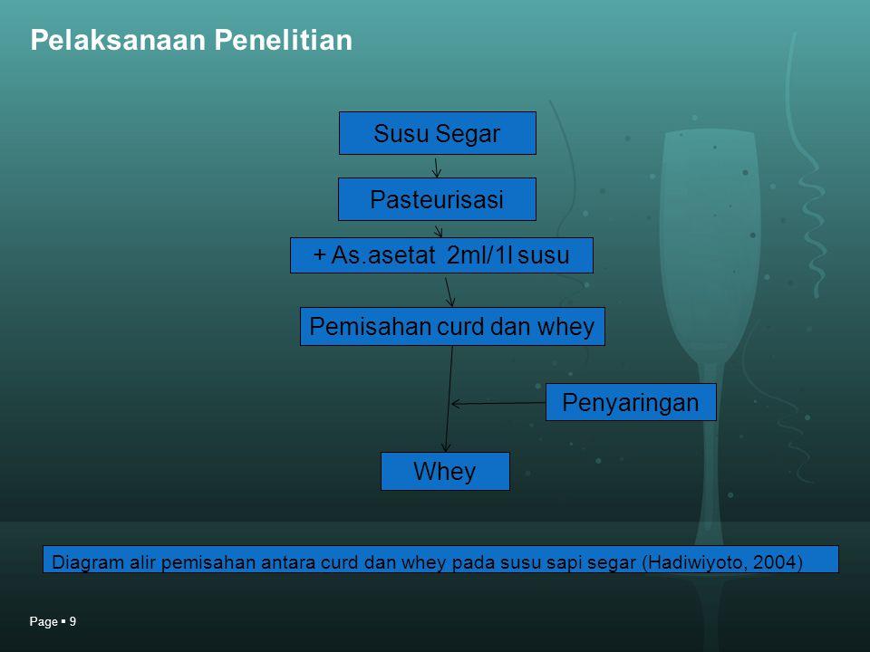 Page  9 Pelaksanaan Penelitian Susu Segar Pasteurisasi + As.asetat 2ml/1l susu Pemisahan curd dan whey Penyaringan Whey Diagram alir pemisahan antara