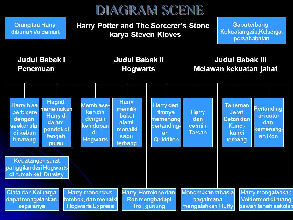 Orang tua Harry dibunuh Voldemort Kedatangan surat panggilan dari Hogwarts di rumah kel. Dursley Cinta dan Keluarga dapat mengalahkan segalanya Harry