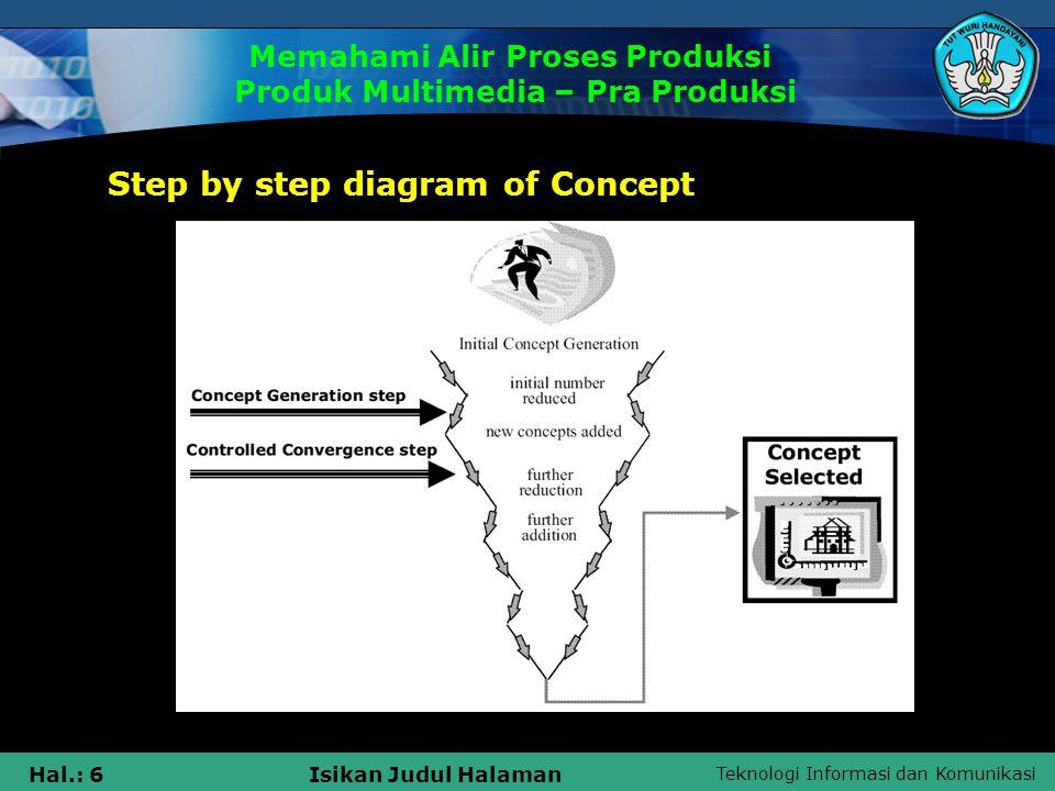 Teknologi Informasi dan Komunikasi Hal.: 7Isikan Judul Halaman 2.