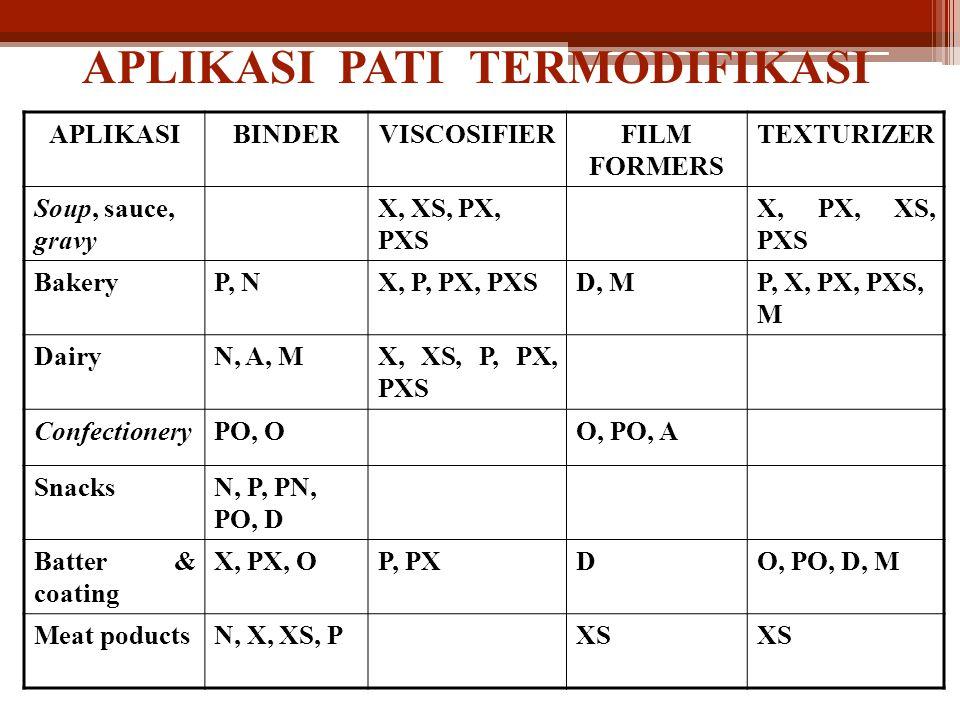 APLIKASI PATI TERMODIFIKASI APLIKASIBINDERVISCOSIFIERFILM FORMERS TEXTURIZER Soup, sauce, gravy X, XS, PX, PXS X, PX, XS, PXS BakeryP, NX, P, PX, PXSD, MP, X, PX, PXS, M DairyN, A, MX, XS, P, PX, PXS ConfectioneryPO, OO, PO, A SnacksN, P, PN, PO, D Batter & coating X, PX, OP, PXDO, PO, D, M Meat poductsN, X, XS, PXS