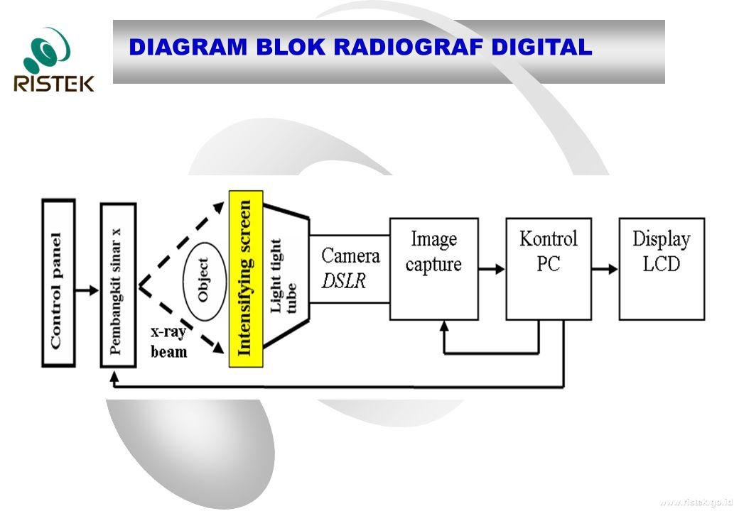 www.ristek.go.id DIAGRAM BLOK RADIOGRAF DIGITAL
