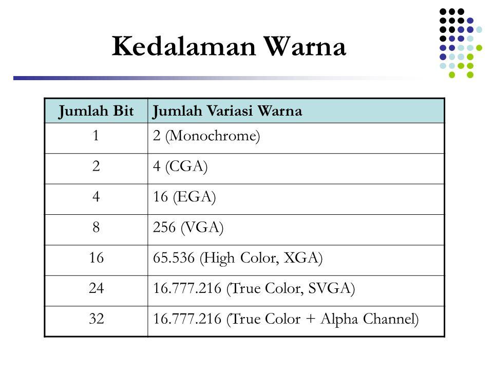 Kedalaman Warna Jumlah BitJumlah Variasi Warna 12 (Monochrome) 24 (CGA) 416 (EGA) 8256 (VGA) 1665.536 (High Color, XGA) 2416.777.216 (True Color, SVGA