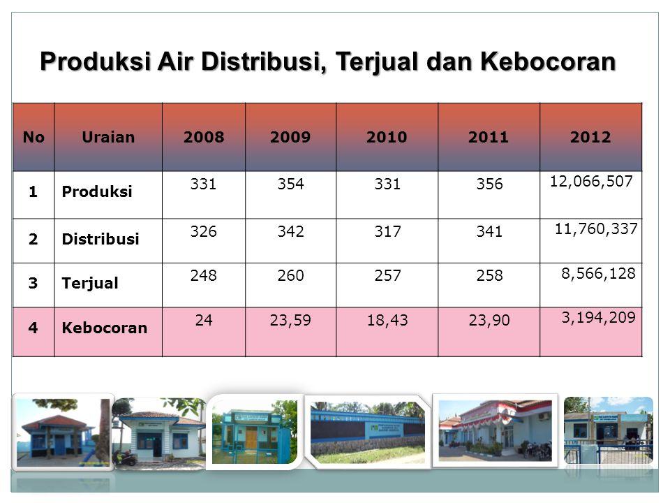 NoUraian20082009201020112012 1Produksi 331354331356 12,066,507 2Distribusi 326342317341 11,760,337 3Terjual 248260257258 8,566,128 4Kebocoran 2423,5918,4323,90 3,194,209 Produksi Air Distribusi, Terjual dan Kebocoran Produksi Air Distribusi, Terjual dan Kebocoran