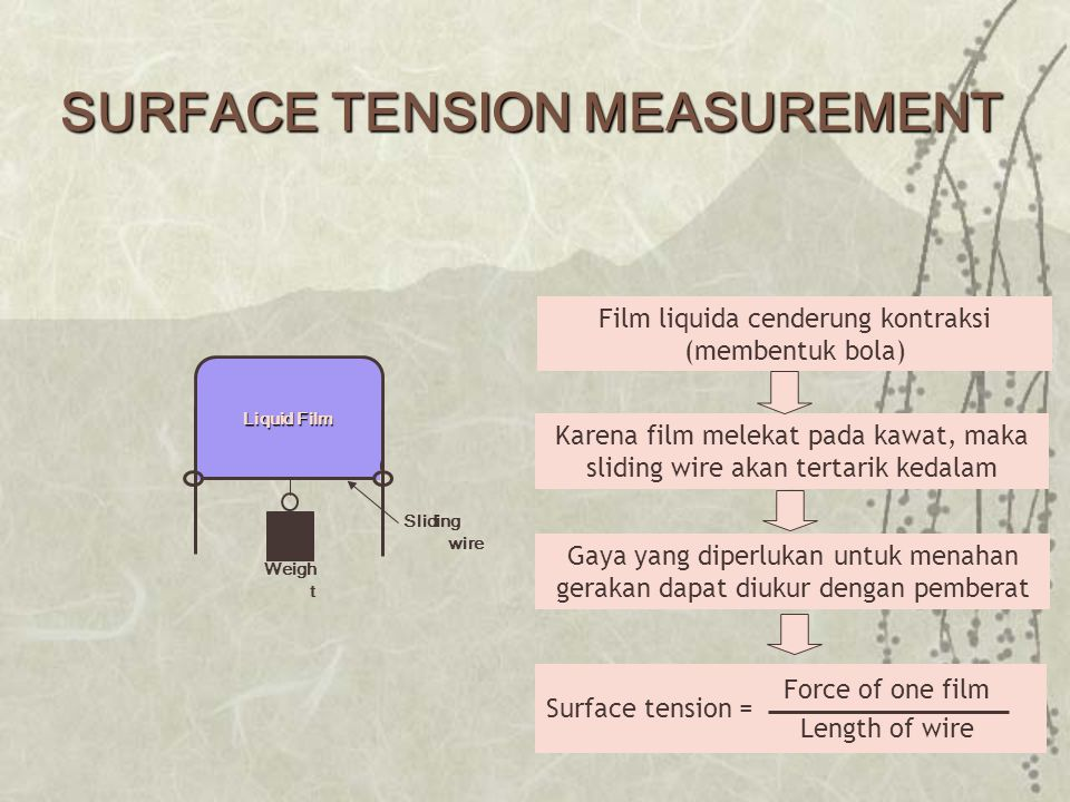 SURFACE TENSION MEASUREMENT Liquid Film Sliding wire Weigh t Film liquida cenderung kontraksi (membentuk bola) Karena film melekat pada kawat, maka sl