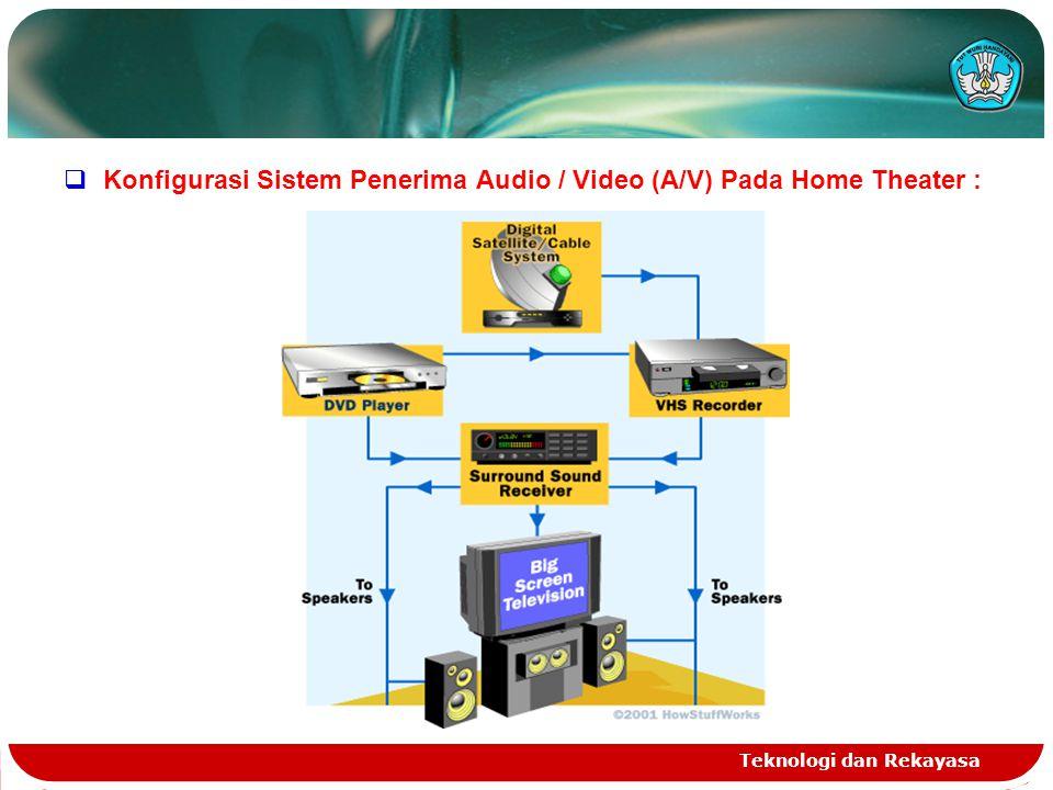 Teknologi dan Rekayasa  Konfigurasi Sistem Penerima Audio / Video (A/V) Pada Home Theater :