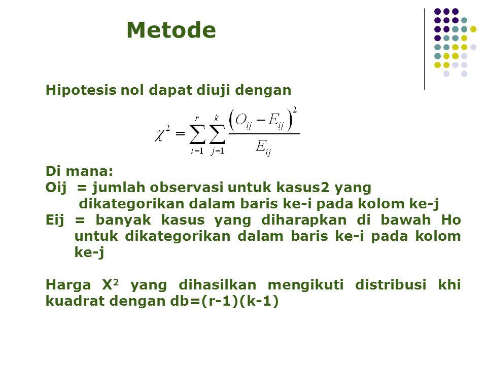Metode Hipotesis nol dapat diuji dengan Di mana: Oij = jumlah observasi untuk kasus2 yang dikategorikan dalam baris ke-i pada kolom ke-j Eij = banyak kasus yang diharapkan di bawah Ho untuk dikategorikan dalam baris ke-i pada kolom ke-j Harga X 2 yang dihasilkan mengikuti distribusi khi kuadrat dengan db=(r-1)(k-1)