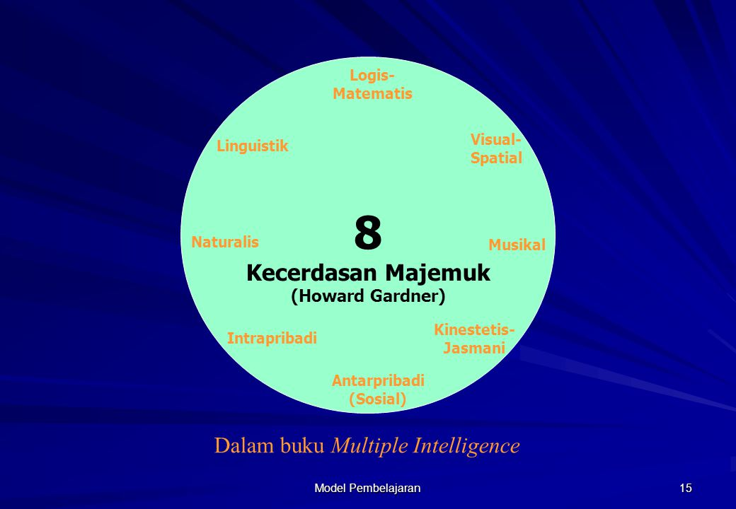Model Pembelajaran 14 Konsep Kecerdasan (Howard Gardner) Potensi biopsikologi untuk memproses informasi, yang bisa diaktifkan dalam setting kultural untuk memecahkan masalah atau menciptakan produk yang bernilai dalam kebudayaan tersebut (reframing intelligence, 1999)