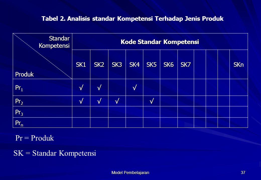 Model Pembelajaran 36 No Bidang/Jenis Pekerjaan Nama Produk (barang/Jasa) Pr1 Pr2 Pr3 Pr3 Pr4 Pr5 Tabel 1 Daftar Nama Produk setiap Bidang/jenis Pekerjaan Pr = Produk