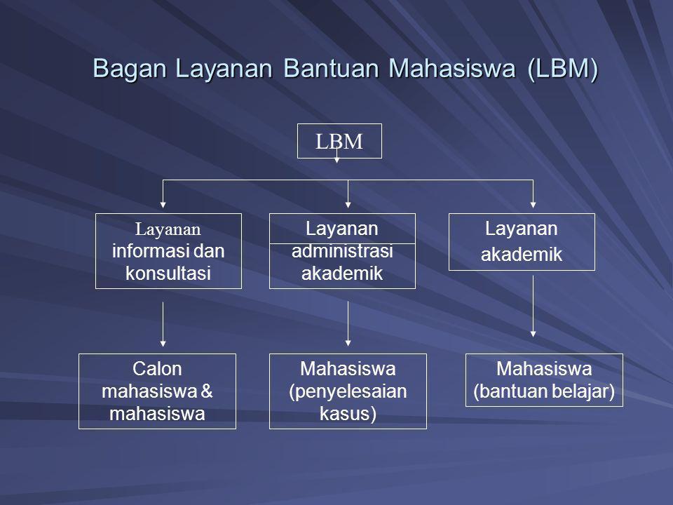 Bagan Layanan Bantuan Mahasiswa (LBM) LBM Layanan informasi dan konsultasi Layanan administrasi akademik Layanan akademik Calon mahasiswa & mahasiswa