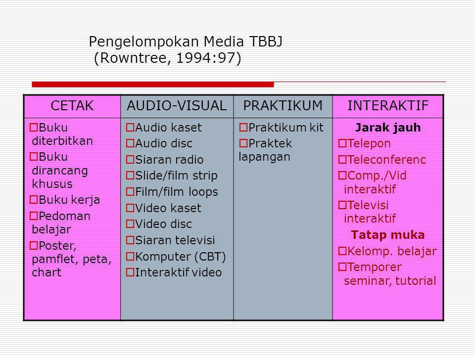 Pengelompokan Media TBBJ (Rowntree, 1994:97) CETAKAUDIO-VISUALPRAKTIKUMINTERAKTIF  Buku diterbitkan  Buku dirancang khusus  Buku kerja  Pedoman be