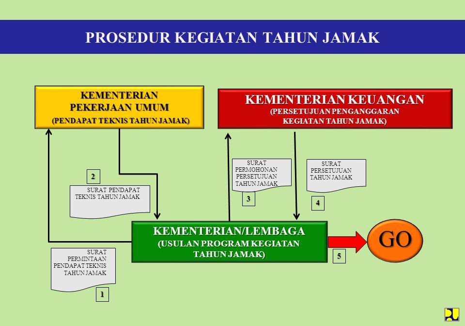 PROSEDUR KEGIATAN TAHUN JAMAK KEMENTERIAN/LEMBAGA (USULAN PROGRAM KEGIATAN TAHUN JAMAK) KEMENTERIAN PEKERJAAN UMUM (PENDAPAT TEKNIS TAHUN JAMAK) (PEND