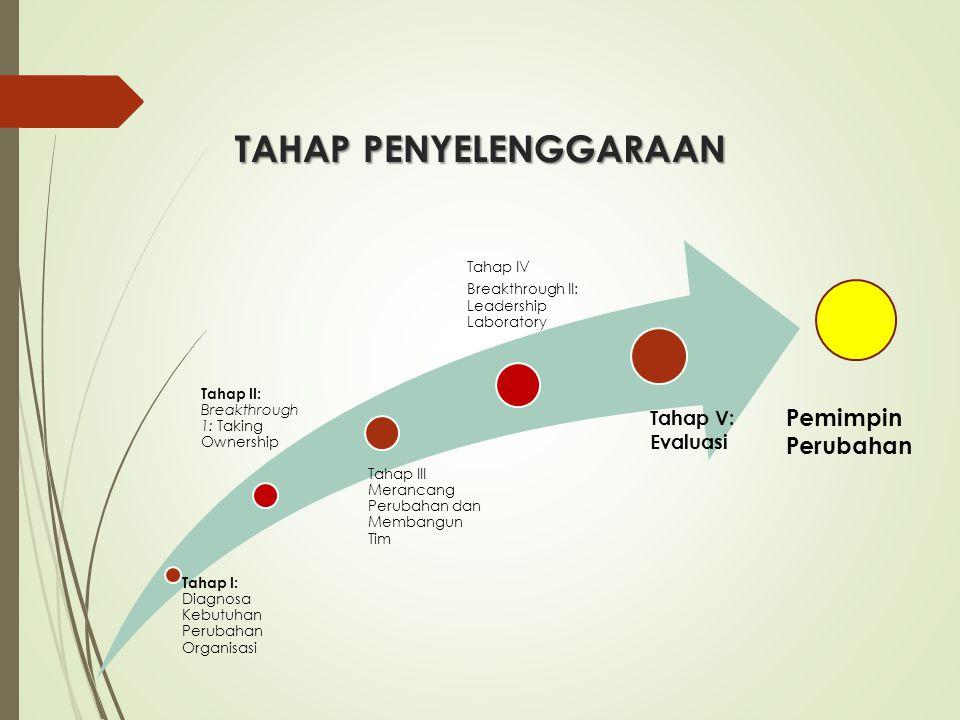 TAHAP PENYELENGGARAAN Tahap I: Diagnosa Kebutuhan Perubahan Organisasi Tahap II: Breakthrough 1: Taking Ownership Tahap III Merancang Perubahan dan Me
