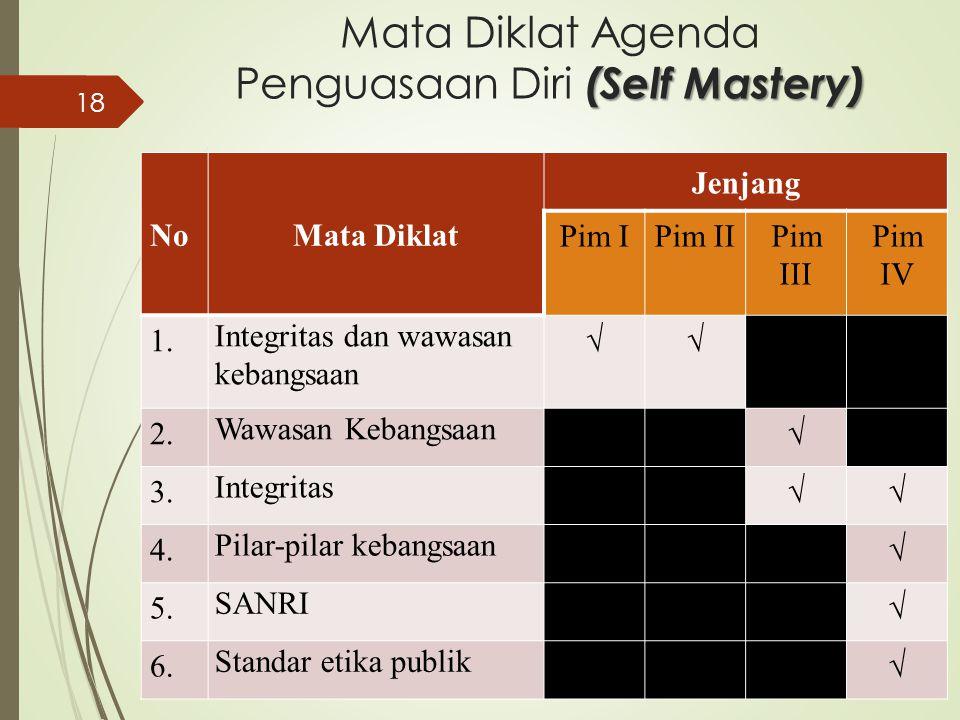 (Self Mastery) Mata Diklat Agenda Penguasaan Diri (Self Mastery) NoMata Diklat Jenjang Pim IPim IIPim III Pim IV 1. Integritas dan wawasan kebangsaan