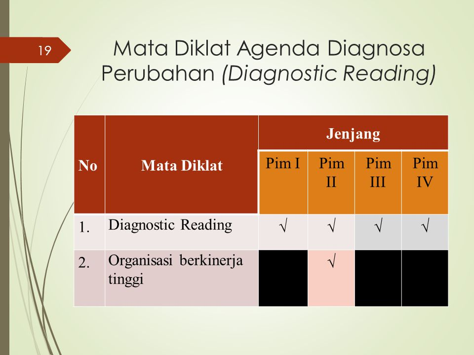 Mata Diklat Agenda Diagnosa Perubahan (Diagnostic Reading) NoMata Diklat Jenjang Pim IPim II Pim III Pim IV 1. Diagnostic Reading √√√√ 2. Organisasi b