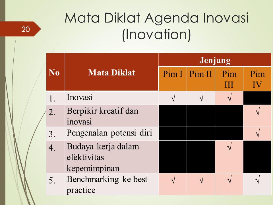 Mata Diklat Agenda Inovasi (Inovation) NoMata Diklat Jenjang Pim IPim IIPim III Pim IV 1. Inovasi √√√ 2. Berpikir kreatif dan inovasi √ 3. Pengenalan