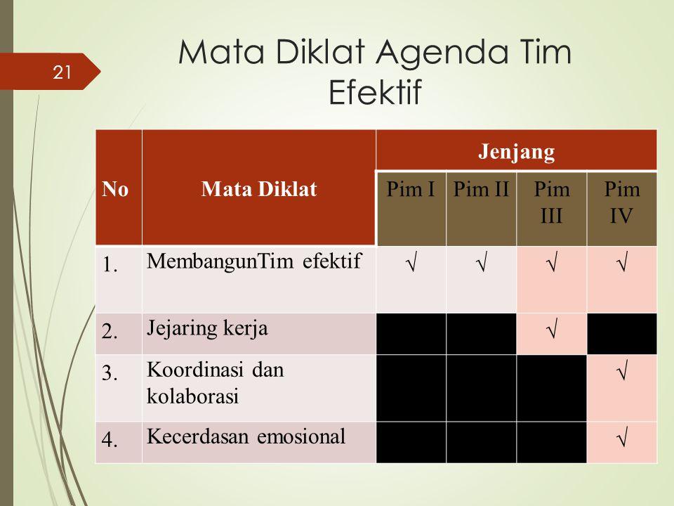Mata Diklat Agenda Tim Efektif NoMata Diklat Jenjang Pim IPim IIPim III Pim IV 1. MembangunTim efektif √√√√ 2. Jejaring kerja √ 3. Koordinasi dan kola