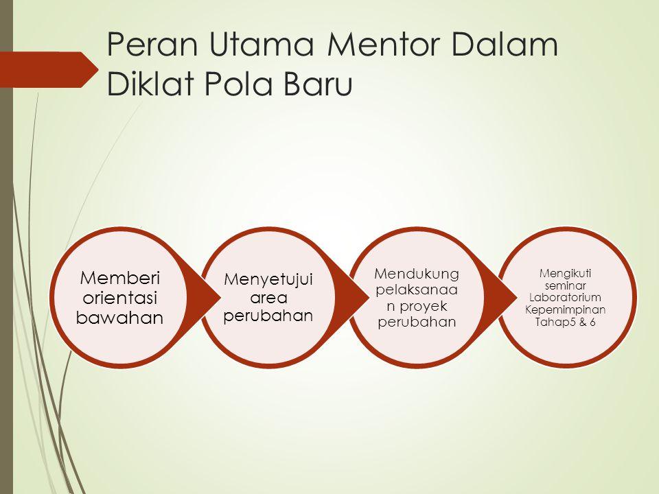 Peran Utama Mentor Dalam Diklat Pola Baru Mengikuti seminar Laboratorium Kepemimpinan Tahap5 & 6 Mendukung pelaksanaa n proyek perubahan Menyetujui ar