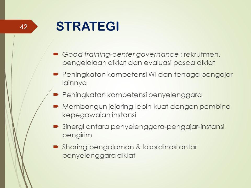 STRATEGI  Good training-center governance : rekrutmen, pengelolaan diklat dan evaluasi pasca diklat  Peningkatan kompetensi WI dan tenaga pengajar l