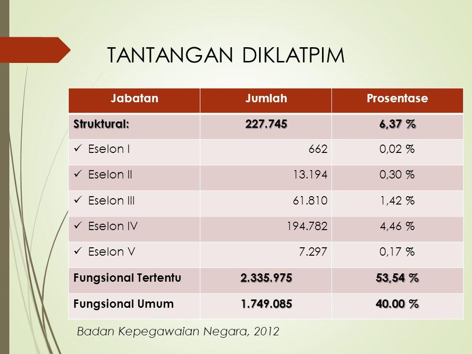 TANTANGAN DIKLATPIM JabatanJumlahProsentase Struktural:227.745 6,37 %  Eselon I6620,02 %  Eselon II13.1940,30 %  Eselon III61.8101,42 %  Eselon IV