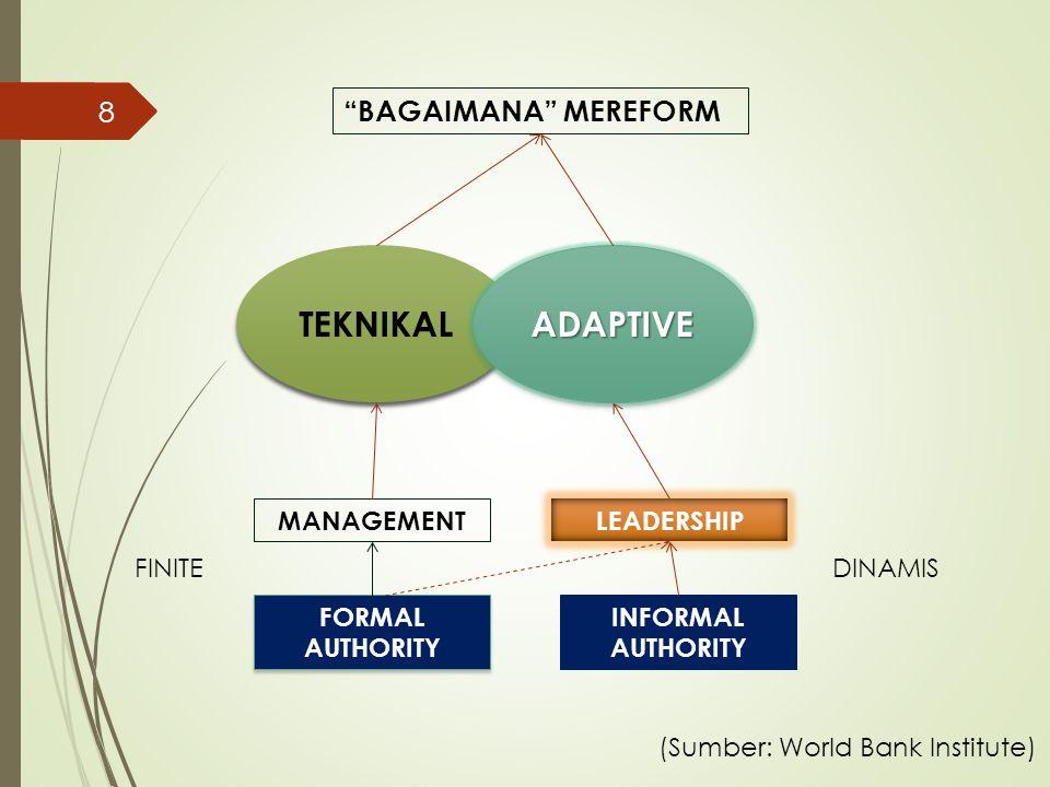 """TEKNIKAL ADAPTIVEADAPTIVE MANAGEMENT LEADERSHIP """"BAGAIMANA"""" MEREFORM FORMAL AUTHORITY INFORMAL AUTHORITY FINITEDINAMIS (Sumber: World Bank Institute)"""