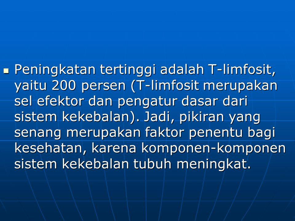  Peningkatan tertinggi adalah T-limfosit, yaitu 200 persen (T-limfosit merupakan sel efektor dan pengatur dasar dari sistem kekebalan).