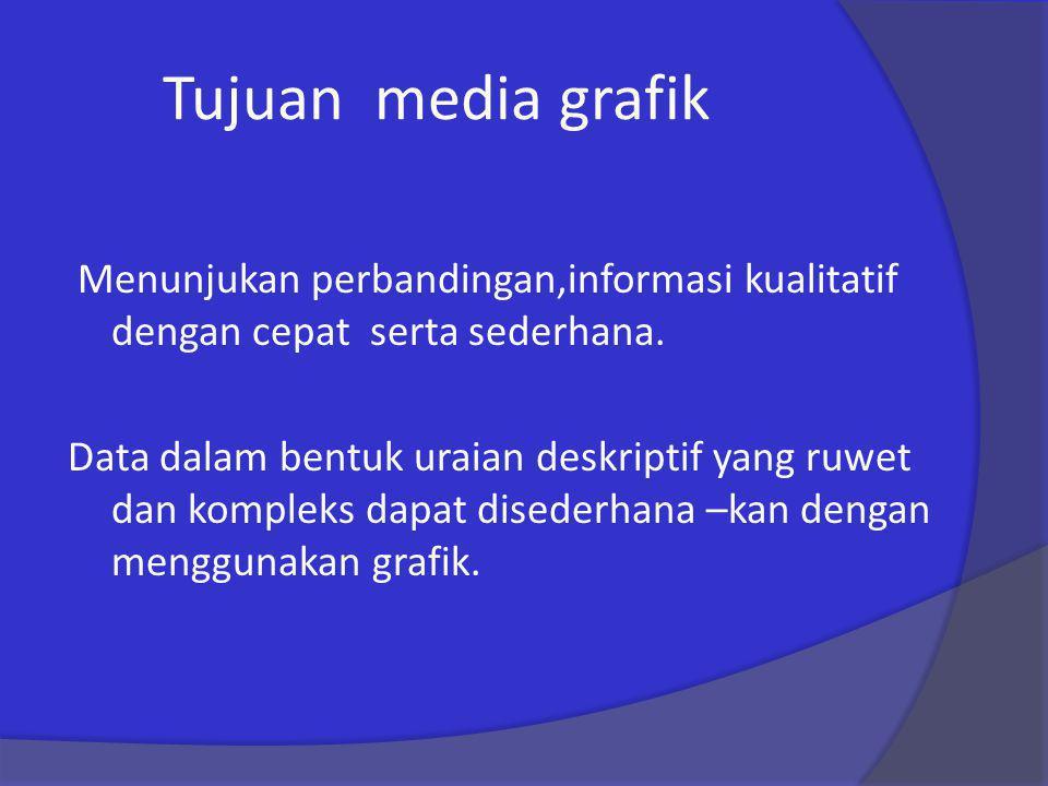 Tujuan media grafik Menunjukan perbandingan,informasi kualitatif dengan cepat serta sederhana. Data dalam bentuk uraian deskriptif yang ruwet dan komp