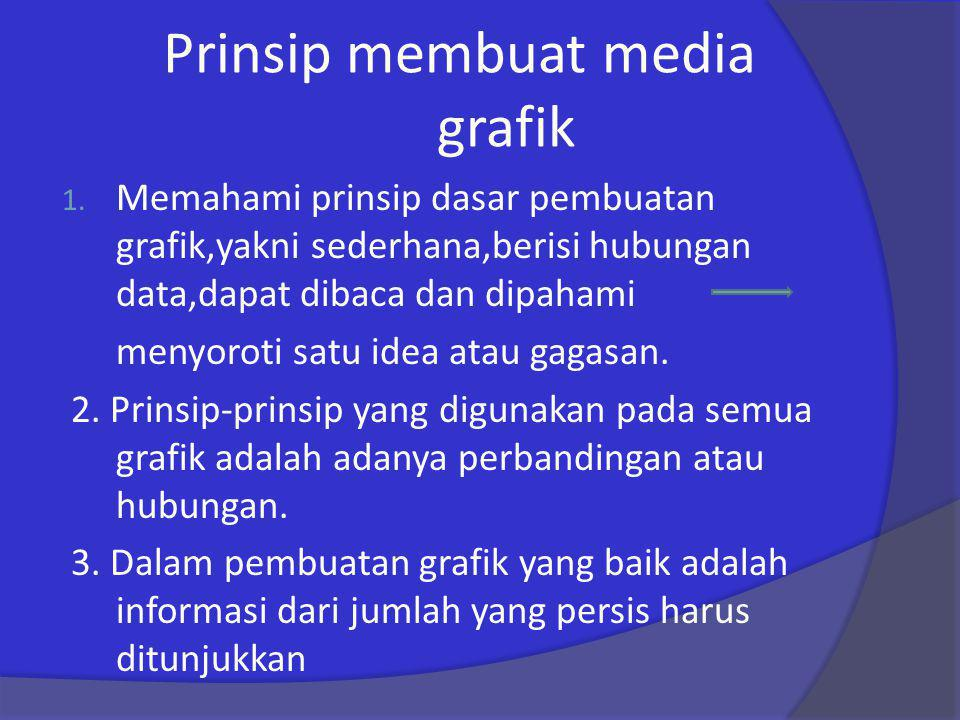 Prinsip membuat media grafik 1.