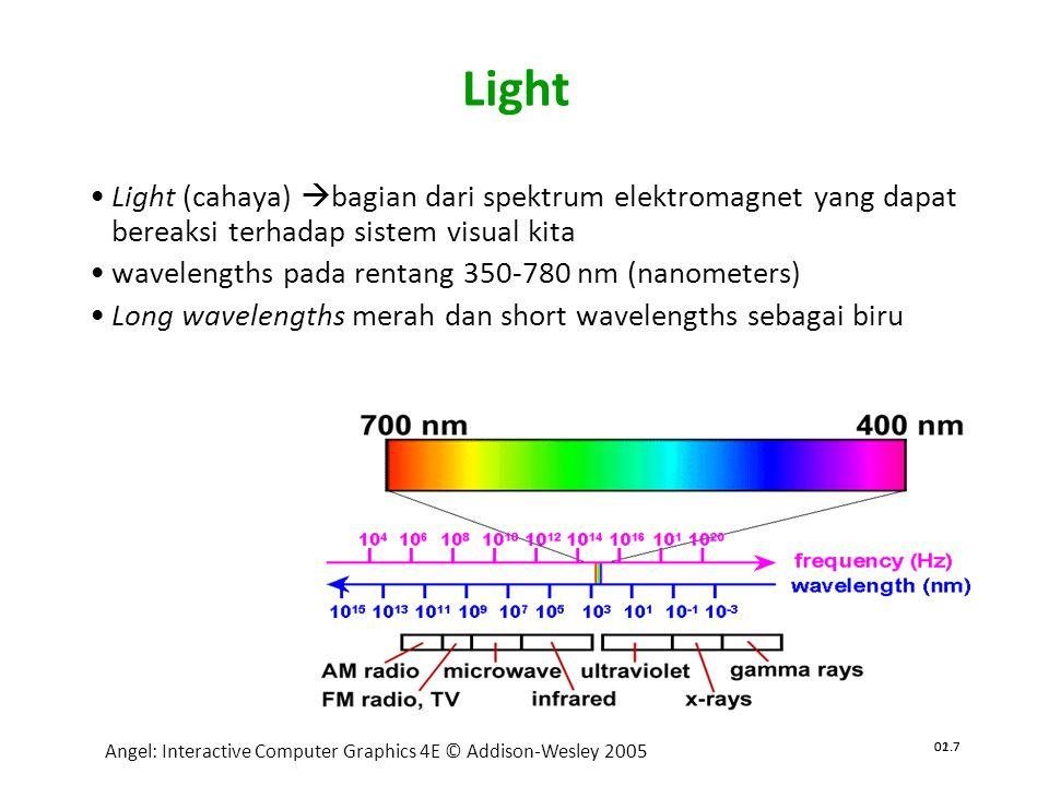 02.7 Angel: Interactive Computer Graphics 4E © Addison-Wesley 2005 01.7 Light •Light (cahaya)  bagian dari spektrum elektromagnet yang dapat bereaksi terhadap sistem visual kita •wavelengths pada rentang 350-780 nm (nanometers) •Long wavelengths merah dan short wavelengths sebagai biru