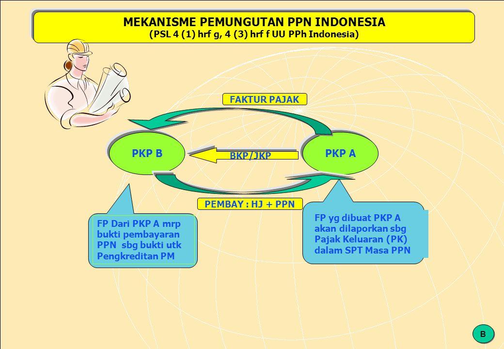 120 PKP APKP B BKP/JKP FAKTUR PAJAK PEMBAY : HJ + PPN FP Dari PKP A mrp bukti pembayaran PPN sbg bukti utk Pengkreditan PM FP yg dibuat PKP A akan dilaporkan sbg Pajak Keluaran (PK) dalam SPT Masa PPN MEKANISME PEMUNGUTAN PPN INDONESIA (PSL 4 (1) hrf g, 4 (3) hrf f UU PPh Indonesia) B B
