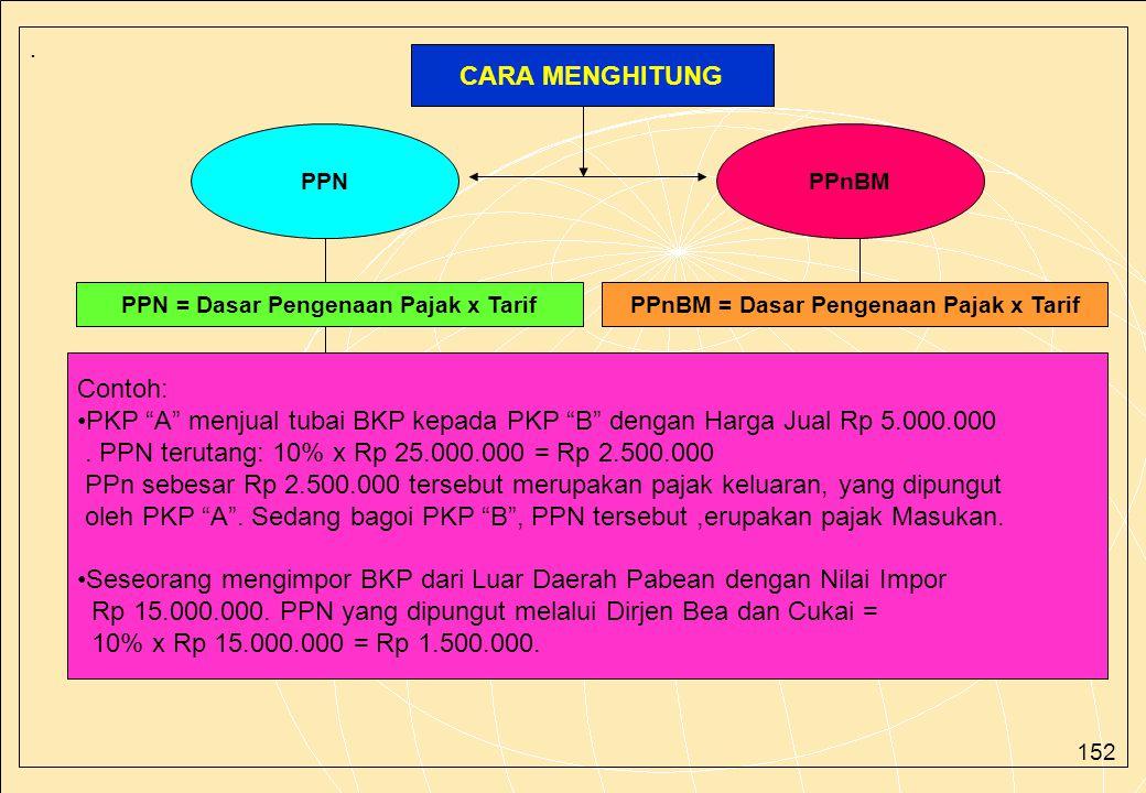151. PPN & PPnBM •Harga Jual •Nilai Pengganti •Nilai Impor •Nilai eksport •Nilai lain yang ditetapkan dengan Keputusan Menteri Keuangan Dasar Pengenaa