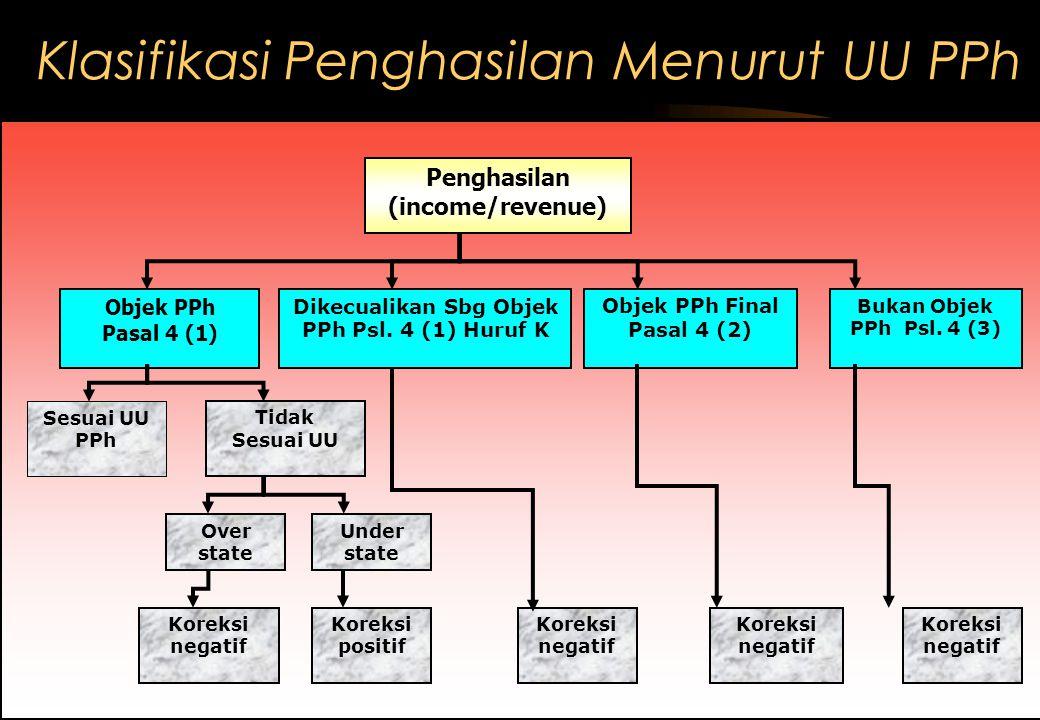 Klasifikasi Penghasilan Menurut UU PPh Penghasilan (income/revenue) Objek PPh Pasal 4 (1) Dikecualikan Sbg Objek PPh Psl.