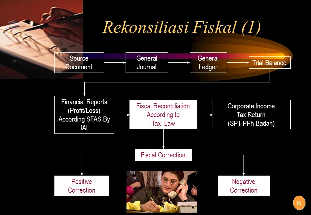 Rekonsiliasi Fiskal (1) Source Document General Journal General Ledger Trial Balance Financial Reports (Profit/Loss) According SFAS By IAI Fiscal Reconciliation According to Tax Law Corporate Income Tax Return (SPT PPh Badan) Fiscal Correction Positive Correction Negative Correction B B
