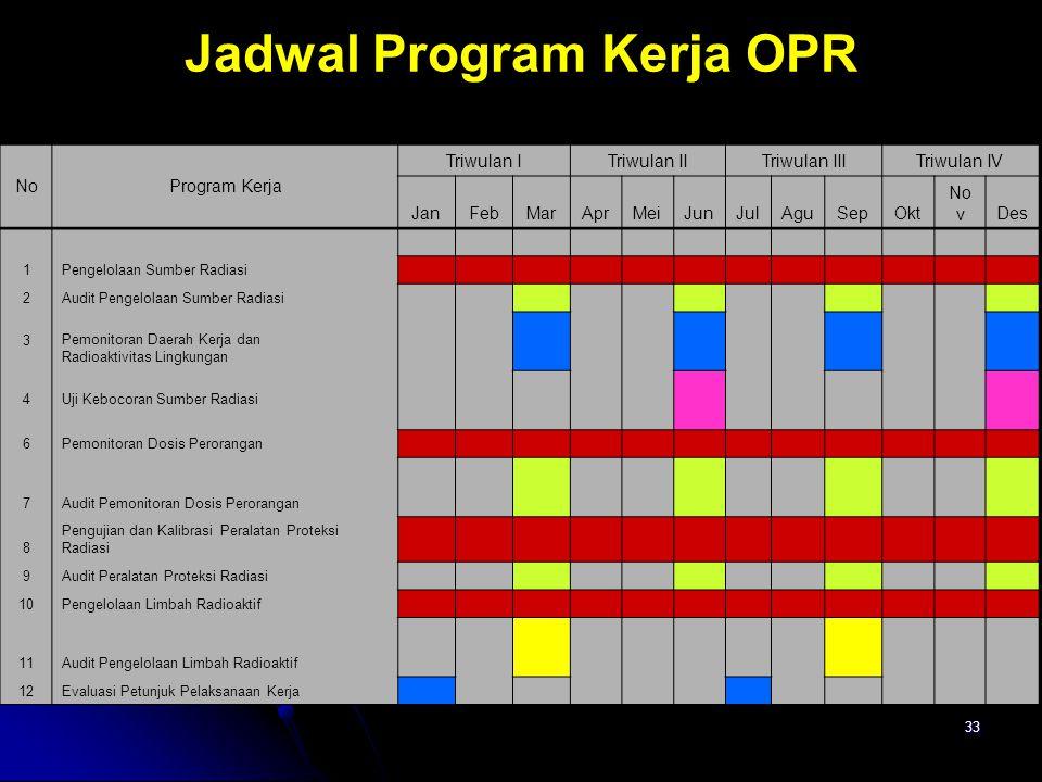 33 Jadwal Program Kerja OPR NoProgram Kerja Triwulan ITriwulan IITriwulan IIITriwulan IV JanFebMarAprMeiJunJulAguSepOkt No vDes 1Pengelolaan Sumber Ra