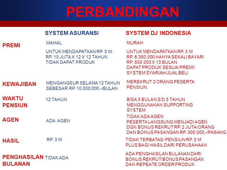 PERBANDINGAN SYSTEM ASURANSISYSTEM DJ INDONESIA PREMI MAHALMURAH UNTUK MENDAPATKAN RP. 3 M : RP. 10 JUTA X 12 X 12 TAHUN TIDAK DAPAT PRODUK UNTUK MEND