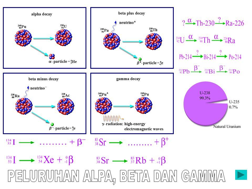 1.AKTIVITAS INTI ATOMAKTIVITAS INTI ATOM 2. ATOM TIDAK STABIL ( Z>83 & N >209) 3. AKTIVITAS BERUPA PELURUHAN (DISINTEGRASI) U Th + He 238 92 234 90 4
