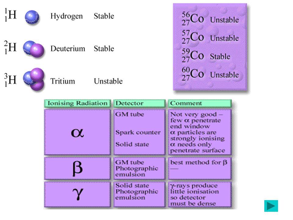 Radioisotop adalah isotop Radioaktif atau radioaktif buatan, yang dihasilkan dari penembakan inti stabil dengan partikel alpa atau proton, deuteron, dan neutron.