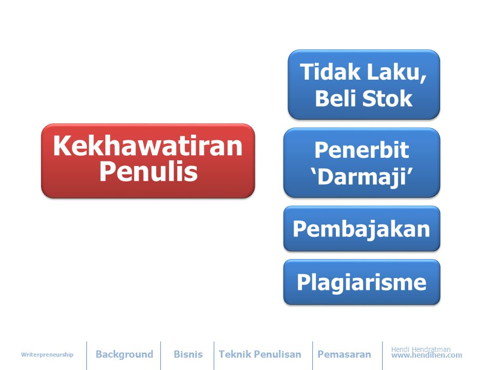 Writerpreneurship BackgroundBisnisTeknik PenulisanPemasaran Hendi Hendratman www.hendihen.com Kekhawatiran Penulis Kekhawatiran Penulis Penerbit 'Darmaji' Penerbit 'Darmaji' Tidak Laku, Beli Stok Tidak Laku, Beli Stok Pembajakan Plagiarisme