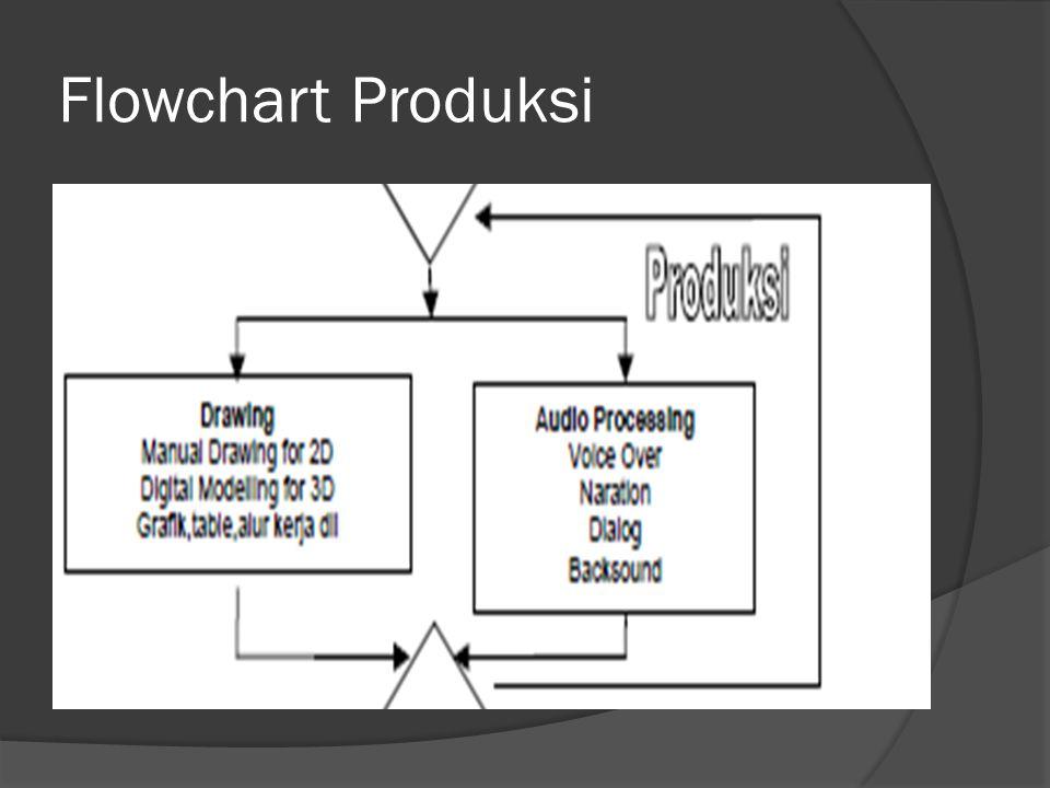 Flowchart Produksi