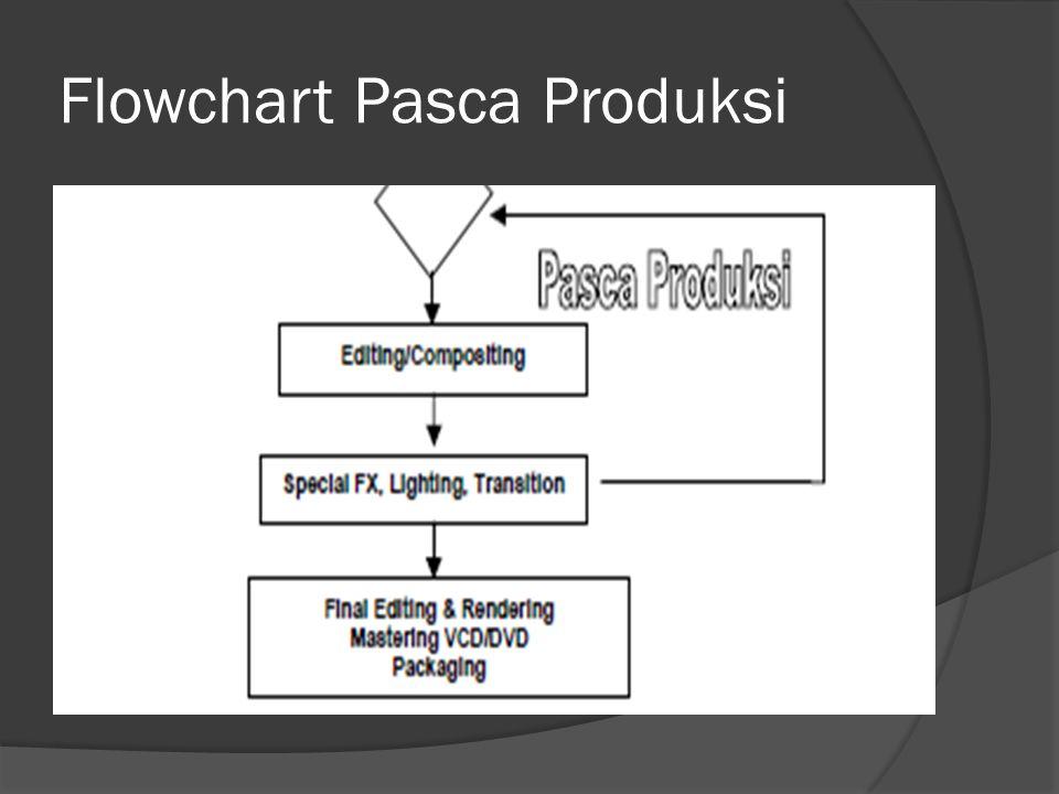 Flowchart Pasca Produksi