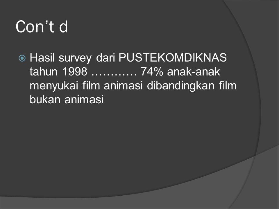 Con't d  Hasil survey dari PUSTEKOMDIKNAS tahun 1998 ………… 74% anak-anak menyukai film animasi dibandingkan film bukan animasi