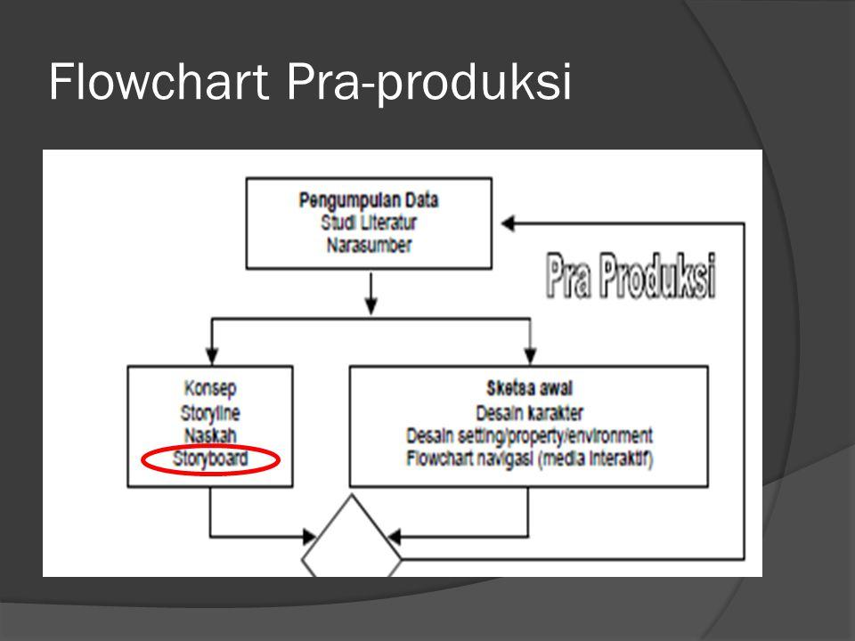 Flowchart Pra-produksi